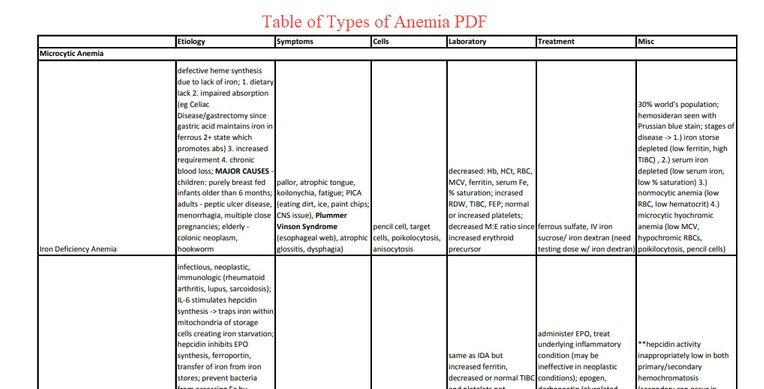 Table of Types of Anemia PDF